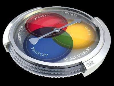 PIA ist der Kompass für Ihren Erfolg