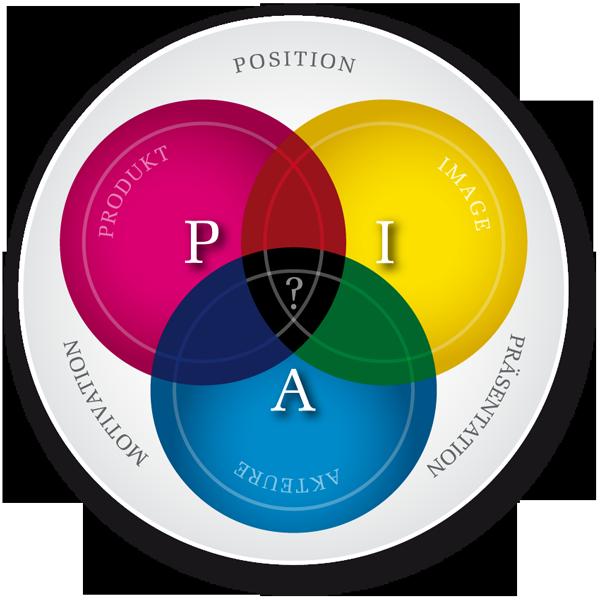 PIA - Produkt Image Akteure